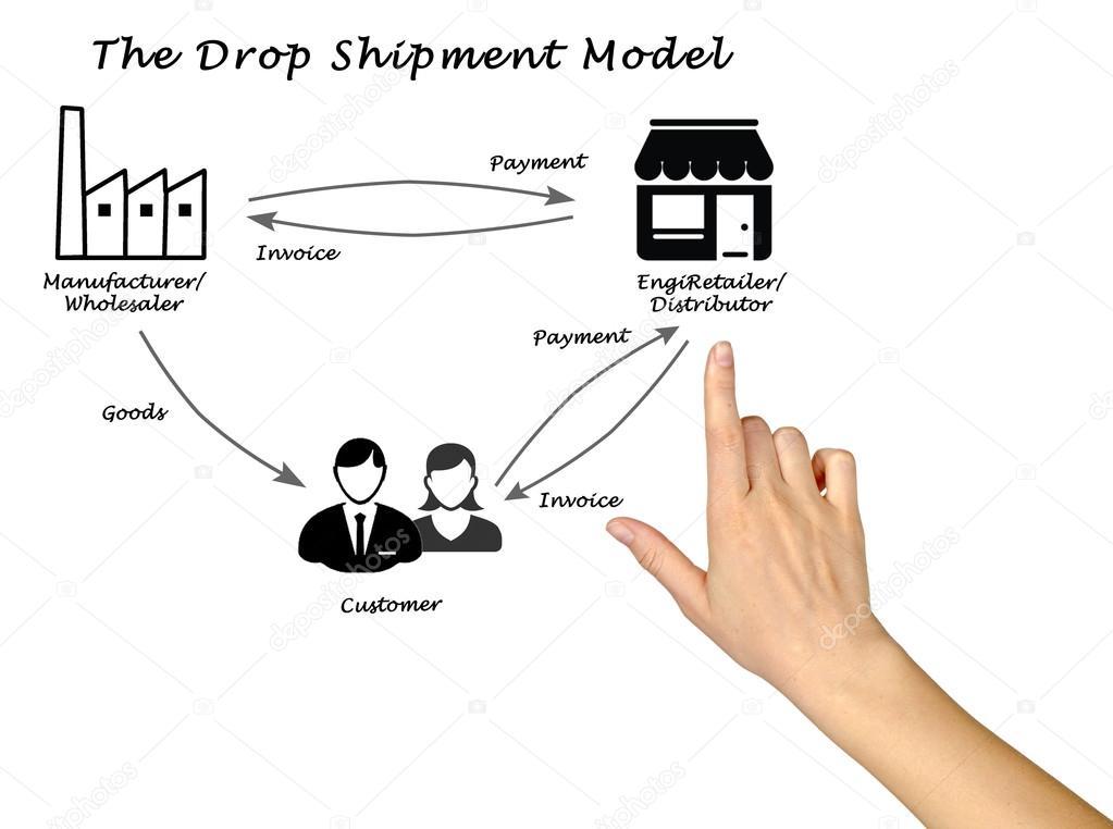 Diagrama Do Modelo De Expedição De Gota Stock Photo