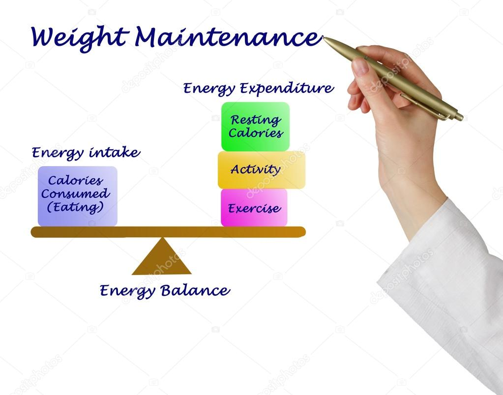 energy intake and expenditure The si unit of energy is the joule (symbol 'j'), which is the energy expended moving an object one metre by a force of one newton it is roughly the energy required to lift a 1 kg book by 10 cm at the surface of the earth.