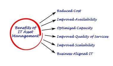 Benefits of IT Asset Management