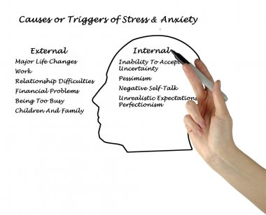 Causes & Triggers of Stress & Anxiety