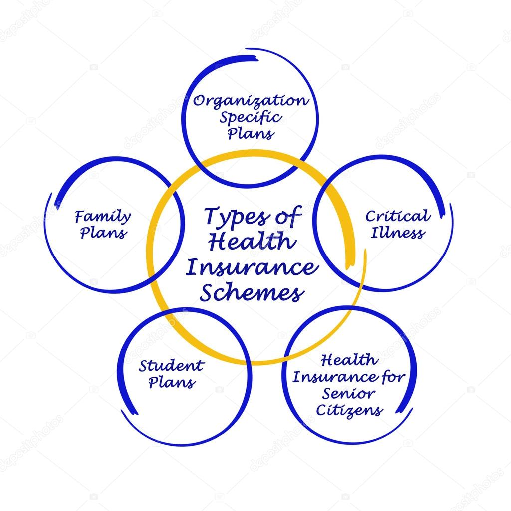Types of Health Insurance Schemes — Stock Photo © vaeenma ...