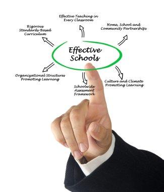 Effective Schools