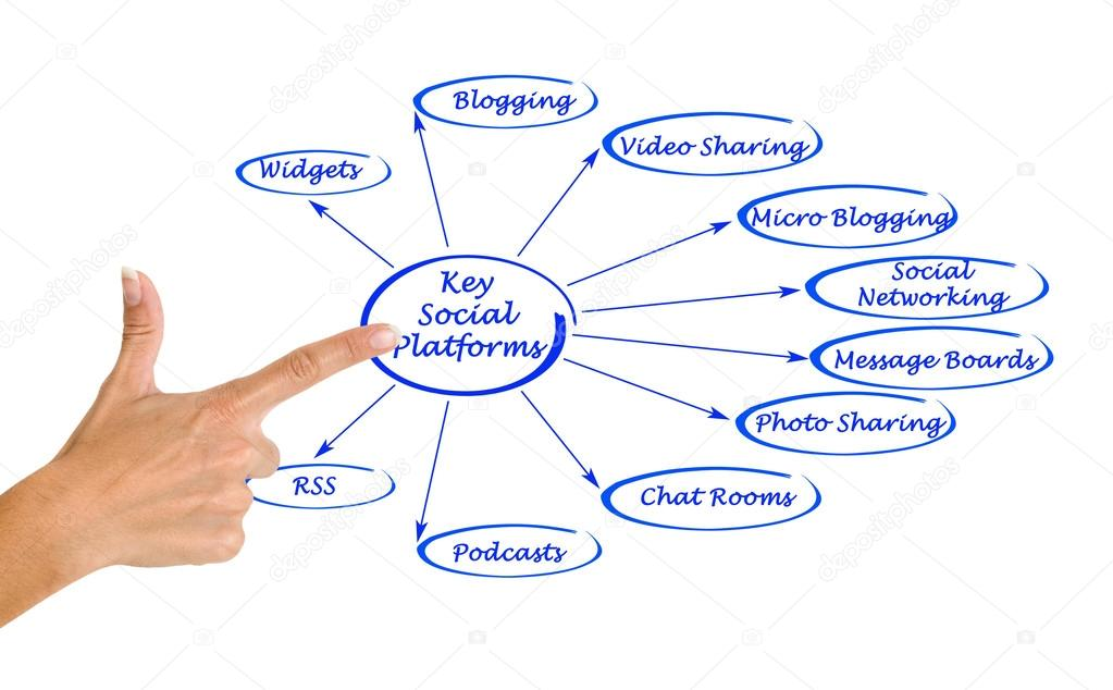 Key Social Platforms — Stock Photo © vaeenma #62533535