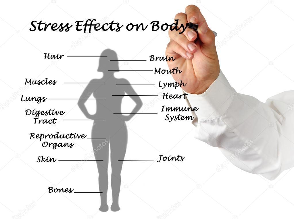 Stress Auswirkungen auf Körper — Stockfoto © vaeenma #69417345
