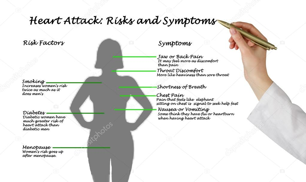 Heart attack risks and symptoms stock photo vaeenma 70016845 heart attack risks and symptoms stock photo ccuart Gallery
