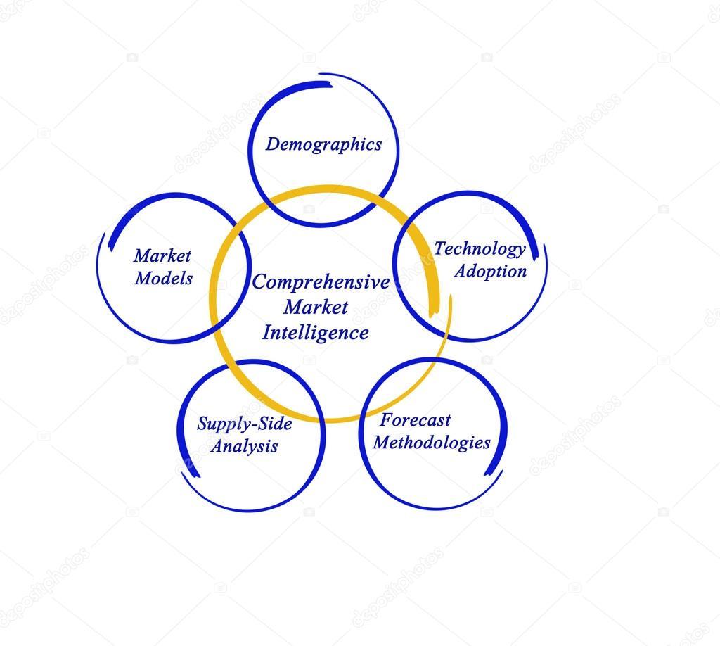 Stock Market Ysis | Diagram Of Comprehensive Market Intelligence Stock Photo C Vaeenma