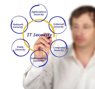 Diagram of IT Security
