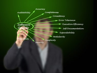 What Contributes to Software Quality Factors