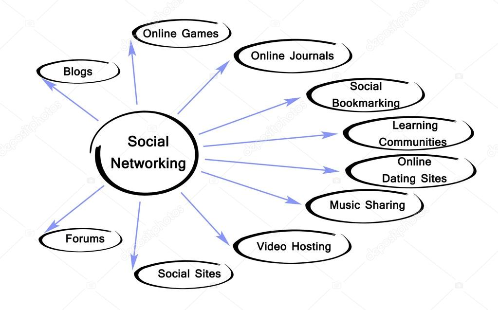Diagrama de redes sociais stock photo vaeenma 73417151 diagrama de redes sociais foto de vaeenma ccuart Gallery
