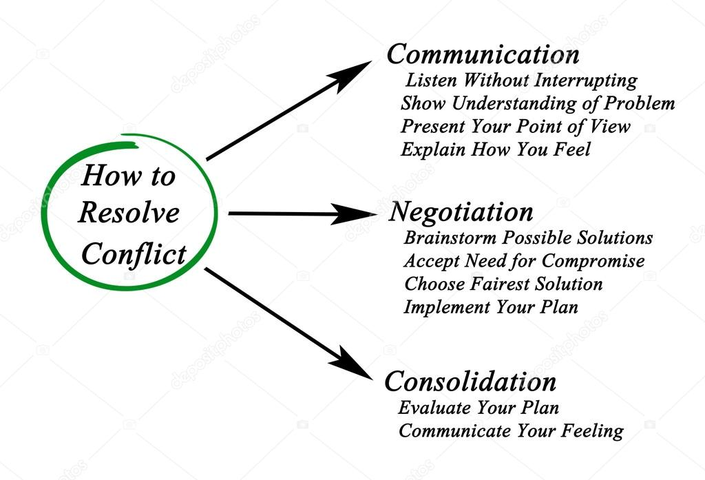 how to resolve conflict in the Conflict can be difficult at the best of times, but what is it about online communication that seems to ignite flaming and make conflicts more difficult to resolve there are a number of reasons to explain why conflict may be heightened online.