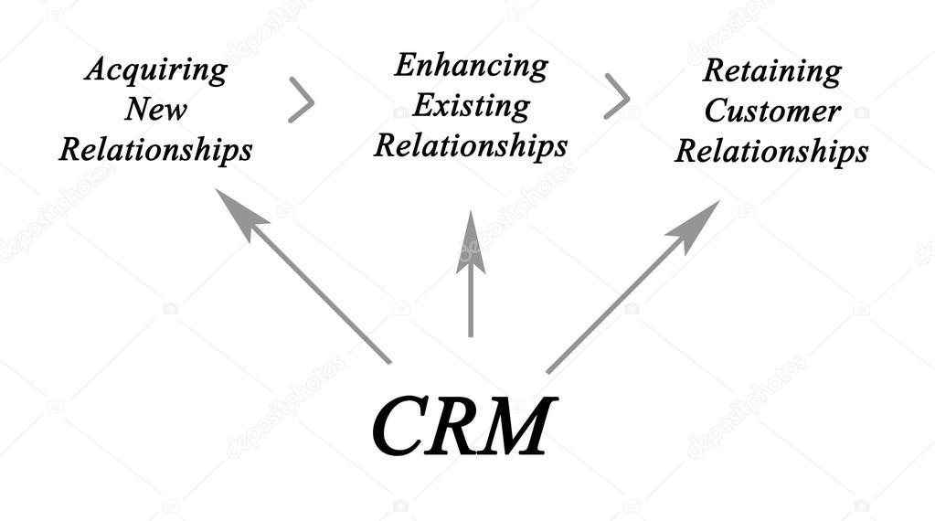 Diagram Of Customer Relationship Management Stock Photo C Vaeenma