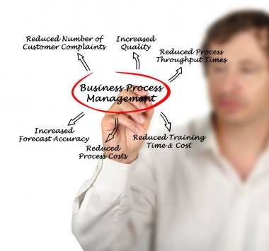 Benefits of Business Process Management