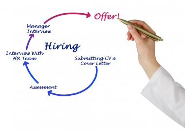 Diagram of Hiring