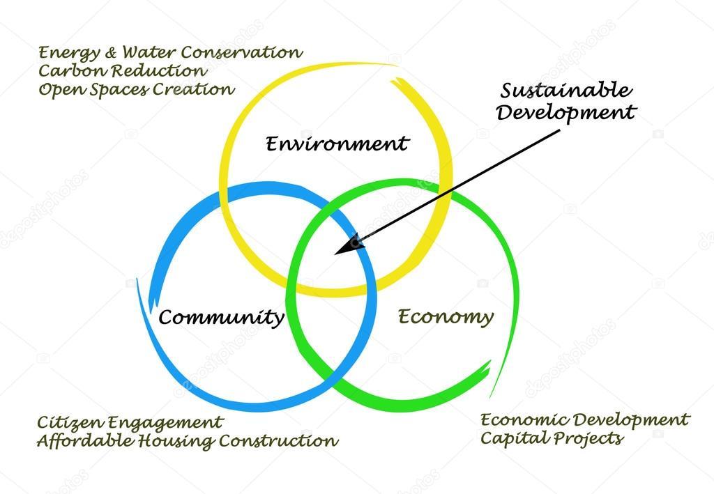 Diagrama do desenvolvimento sustentvel stock photo vaeenma diagrama do desenvolvimento sustentvel foto de vaeenma ccuart Gallery