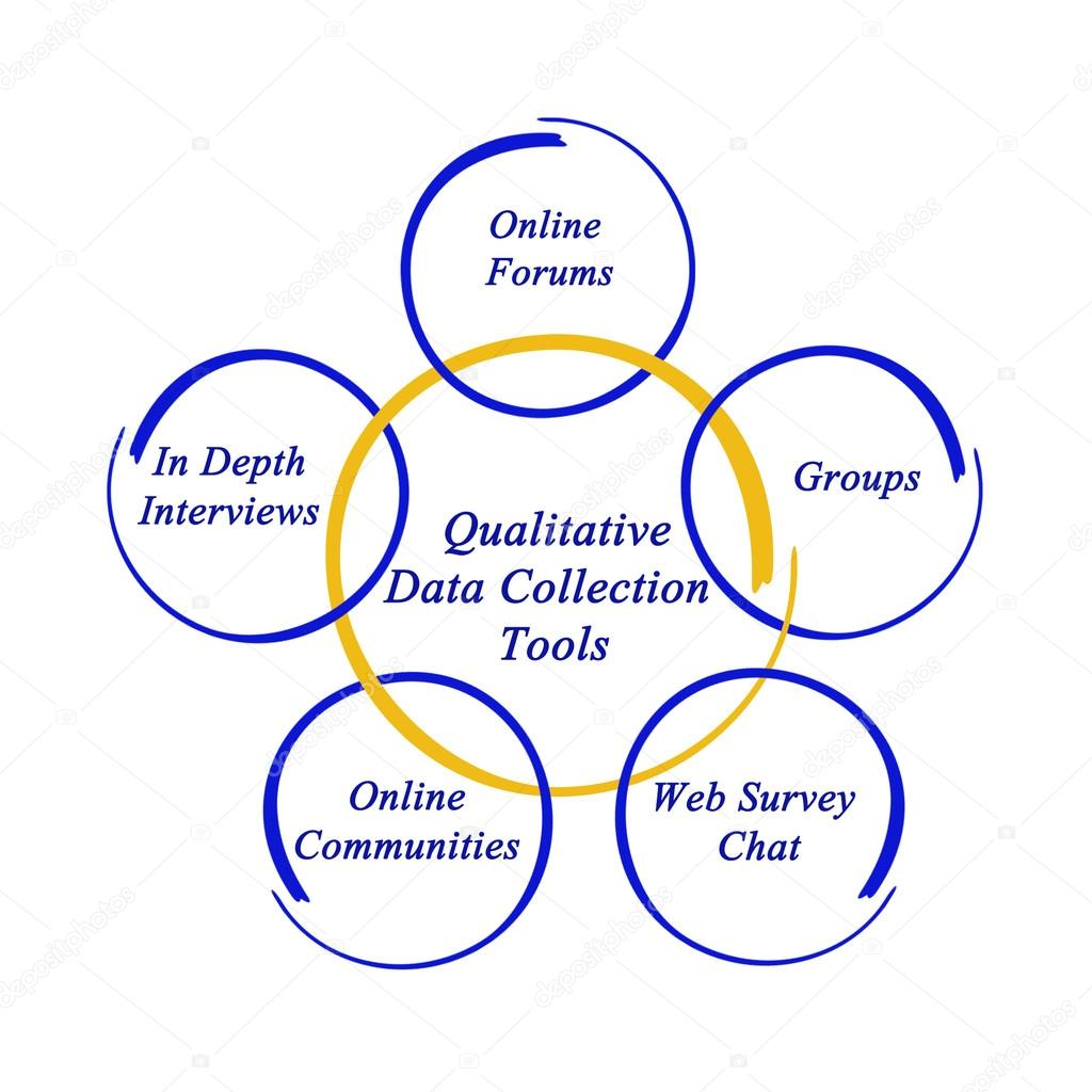 data collection tools in qualitative research Qualitative and quantitative research techniques for  designers of data collection tools frame qualitative questions  sampling for qualitative research,.