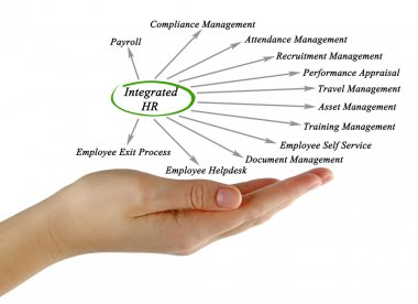 Diagram of Integrated HR