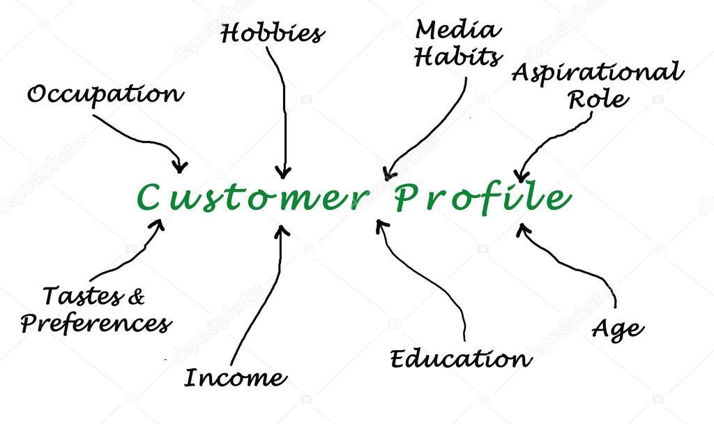 Customer Profile  Stock Photo  Vaeenma