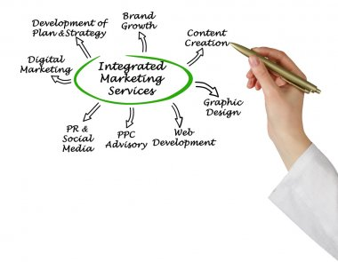 Integrated Marketing Services