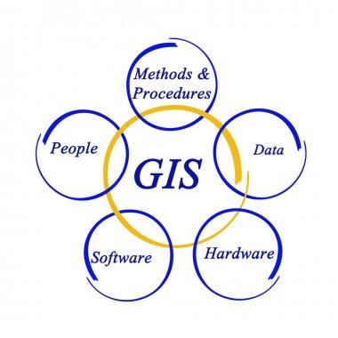 Presentation of Diagram of GIS
