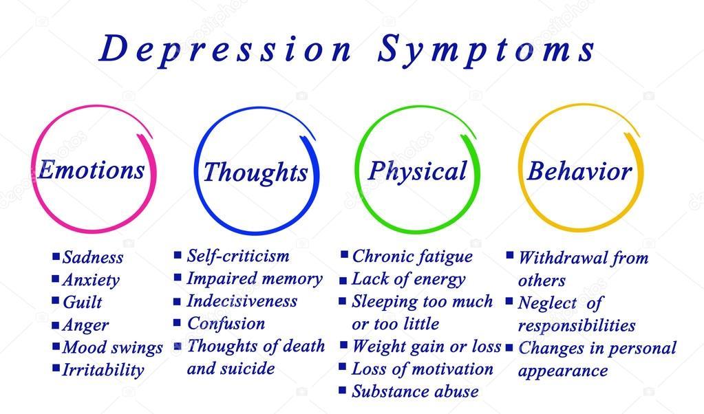 diagram of depression symptoms– stock image