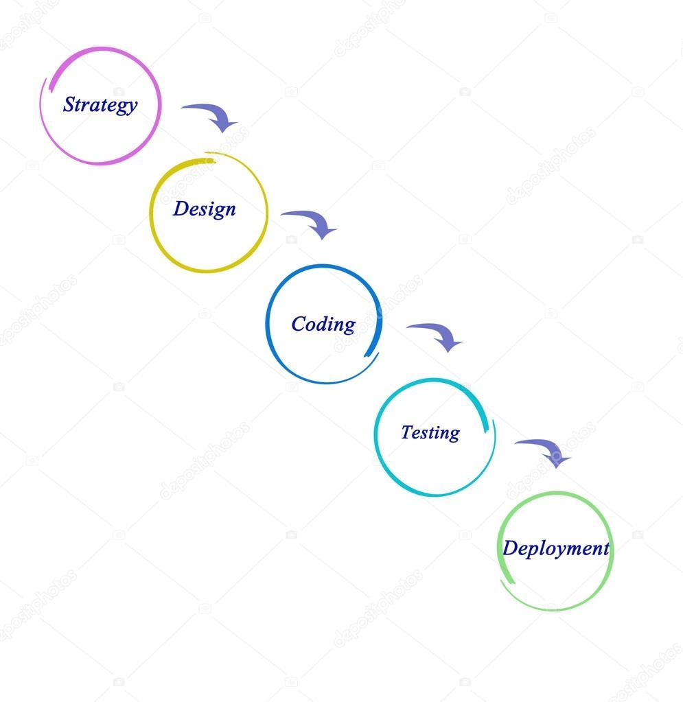 Diagrama de desenvolvimento de sites stock photo vaeenma 87791600 diagrama de desenvolvimento de sites fotografia de stock ccuart Choice Image