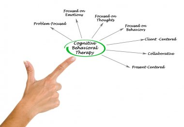 Diagram of Cognitive Behavioral Therapy