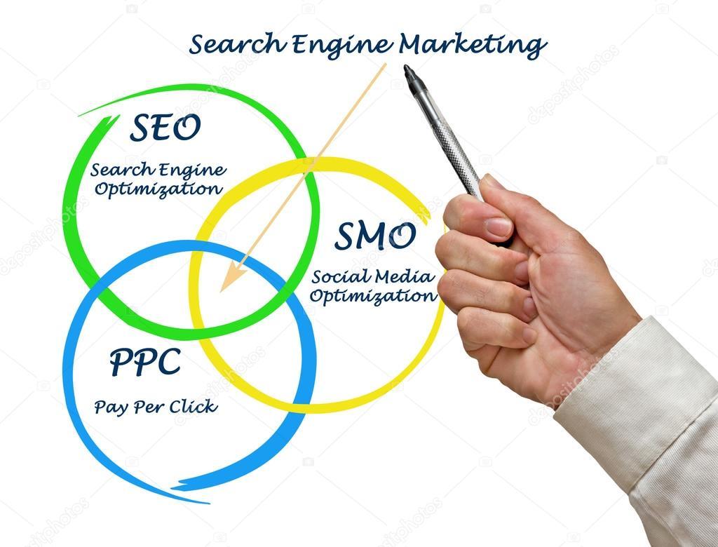 Diagramm der Suchmaschinen-marketing — Stockfoto © vaeenma #87822558