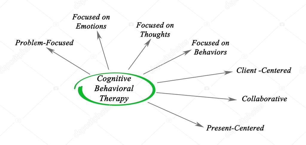 Diagrama de terapia cognitivo comportamental stock photo vaeenma diagrama de terapia cognitivo comportamental foto de vaeenma ccuart Gallery