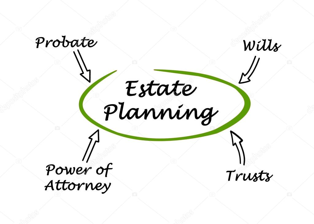 Diagram Of Estate Planning — Stock Photo © Vaeenma #89193360. Dentist In Vancouver Washington. Paladin Security Solutions Local Domain Name. Liability Insurance For Contractors. Growth Of Internet Advertising. Best Place To Get Loan Tree Trimming Estimate. Bankruptcy Lawyers In Jacksonville Fl. What Is A Company Value San Michael Archangel. Insurance Companies In Utah Tax Relief Leads