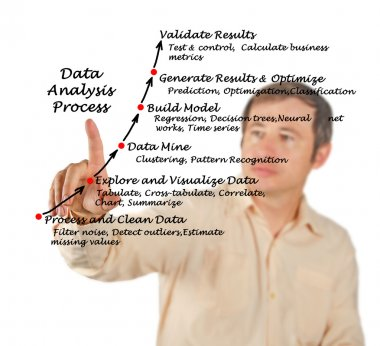 A diagram of Data Analysis Process