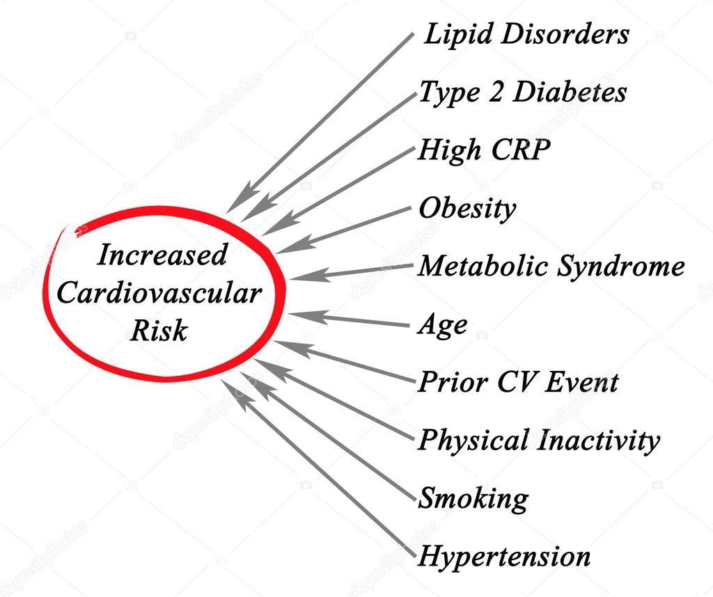 Diagrama de aumento do risco Cardiovascular — Fotografias de Stock ...