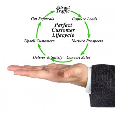 Diagram of  Perfect Customer Lifecycle