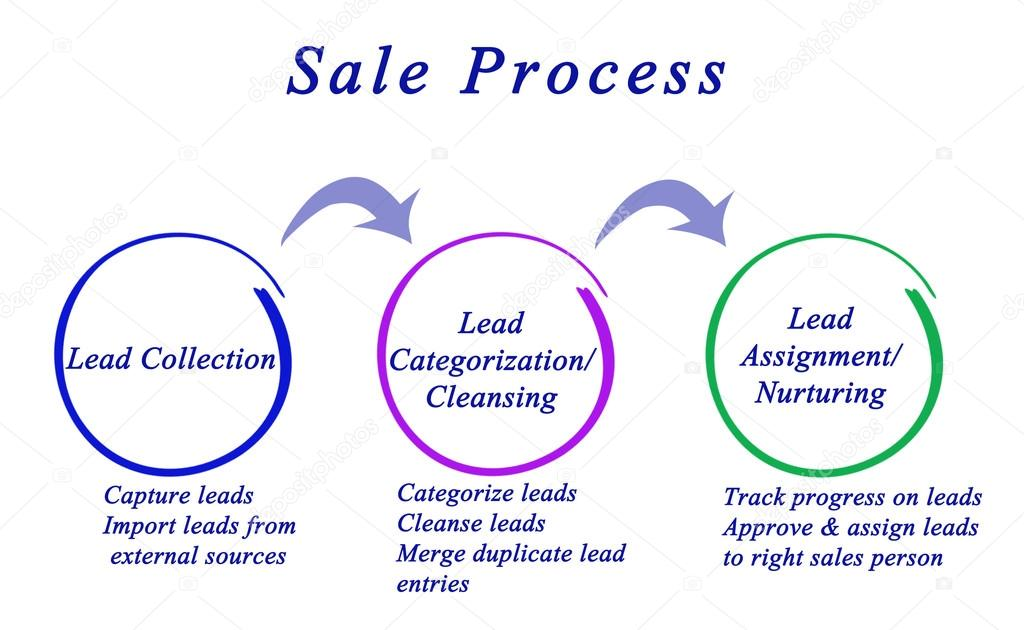 diagram of sale process stock photo vaeenma 94043724