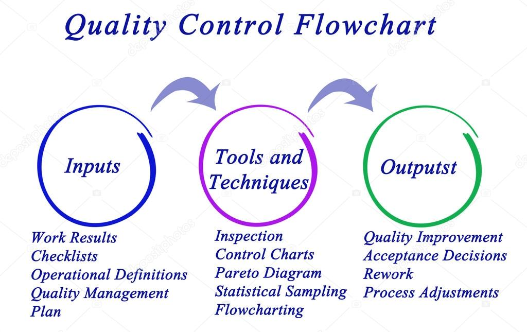 Diagram Of Quality Control Flowchart  U2014 Stock Photo