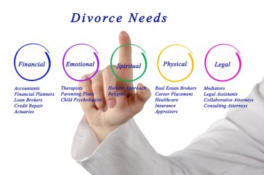 Diagram of Divorce Needs