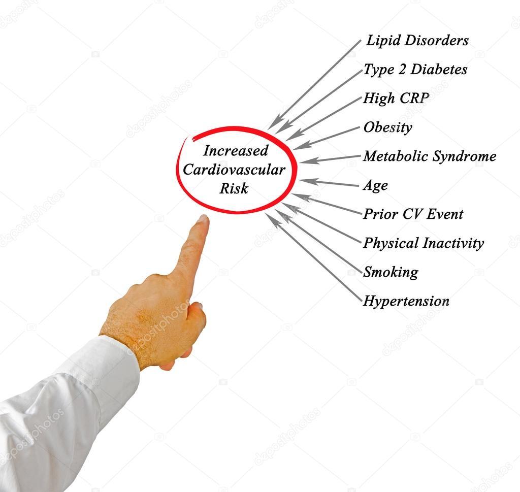 Diagrama de un mayor riesgo Cardiovascular — Foto de stock © vaeenma ...