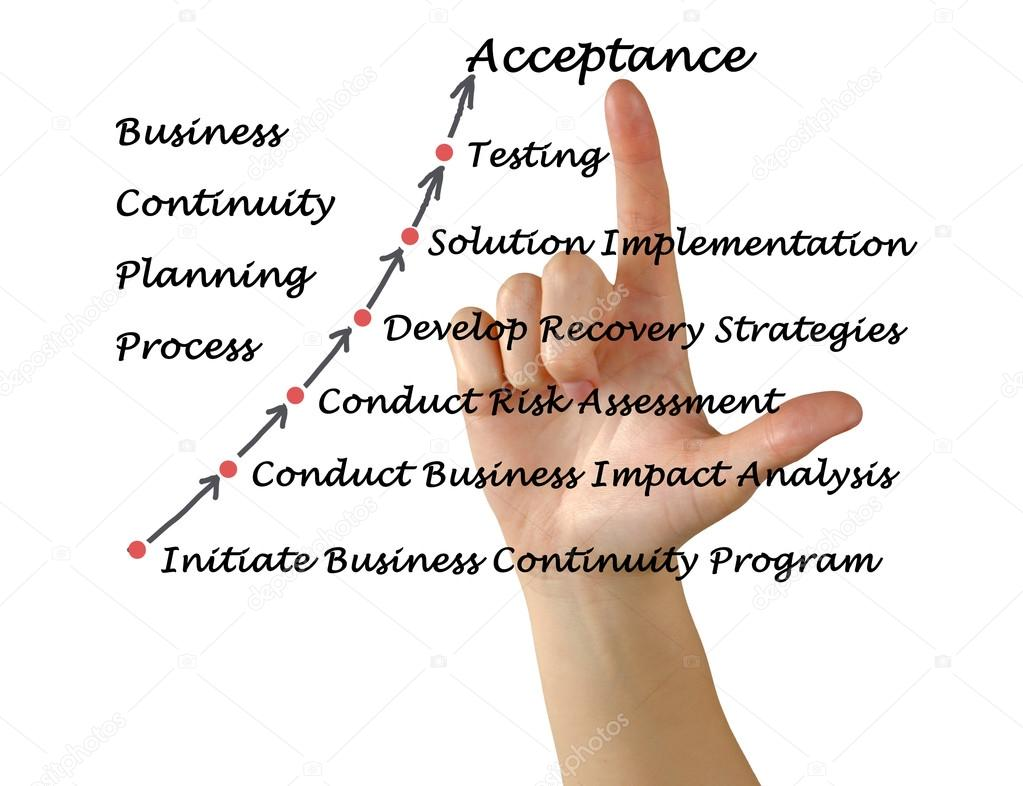 what is the business continuity planning process