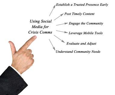 Diagram of Keys to Using Social Media for Crisis Comms