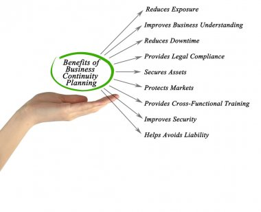 Diagram of Benefits of Business Continuity Planning