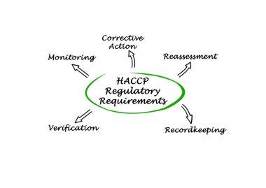 Diagram of HACCP Regulatory Requirements
