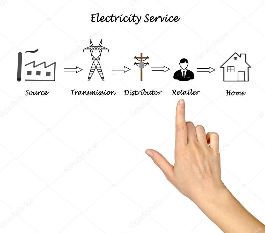 Schön Diagramm Der Elektrizität Zeitgenössisch - Schaltplan Serie ...