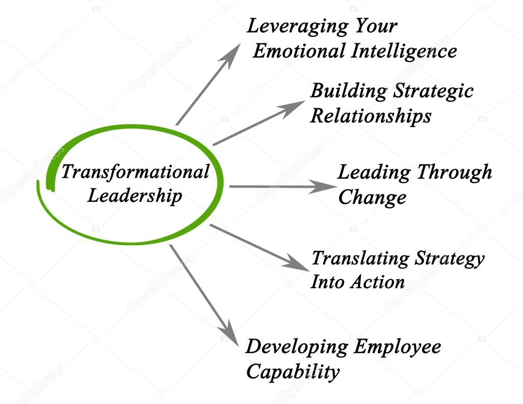 diagram of transformational leadership — stock photo ...