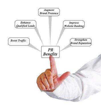 Diagram of Benefits of PR