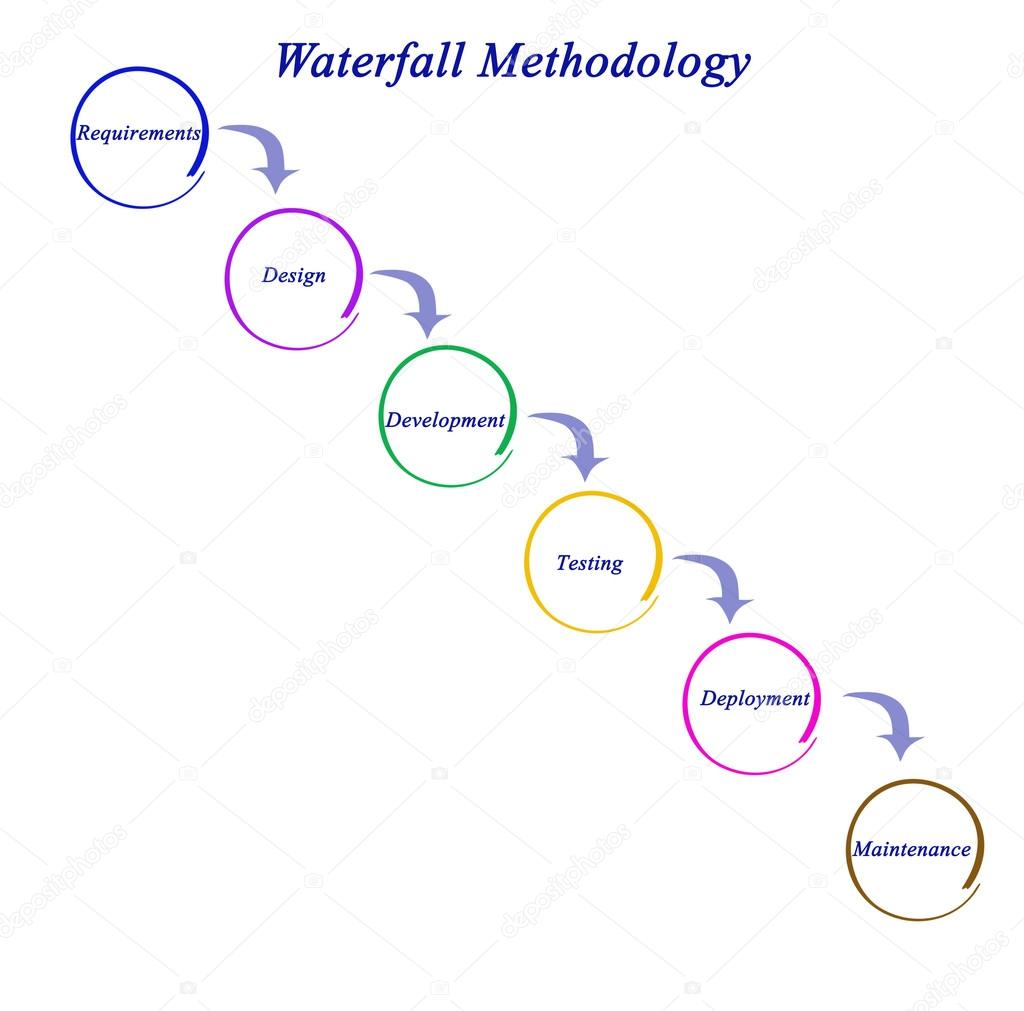 Diagram of waterfall methodology stock photo vaeenma 99298666 diagram of waterfall methodology photo by vaeenma pooptronica Image collections