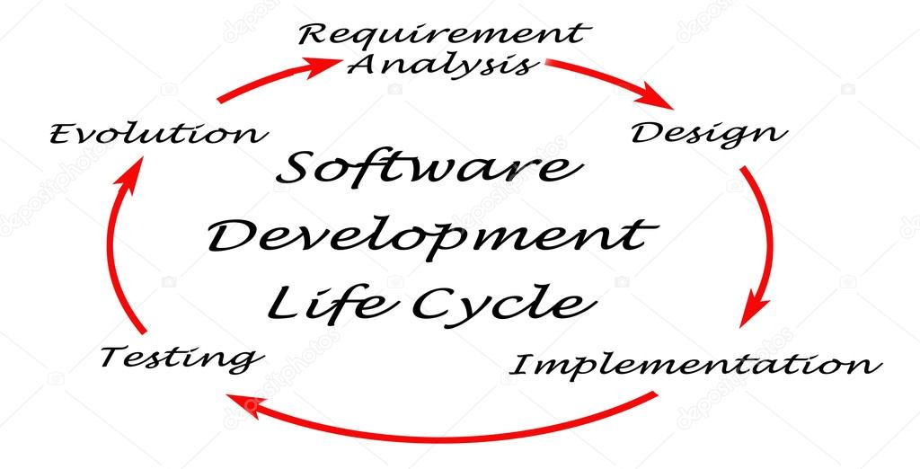 Diagram of software development life cycle sdlc fotografias de diagram of software development life cycle sdlc fotografia de stock ccuart Choice Image