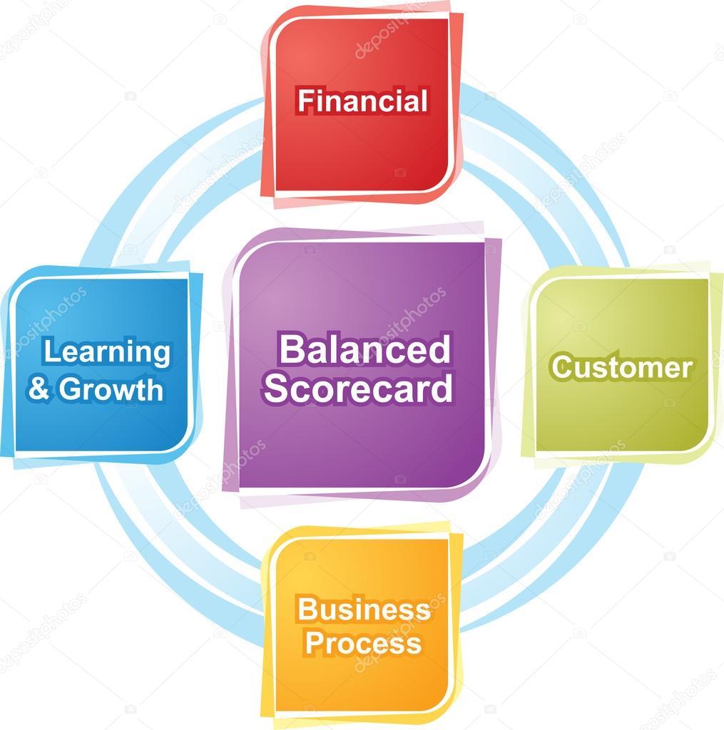 Balanced scorecard business diagram illustration — Stock Photo ...