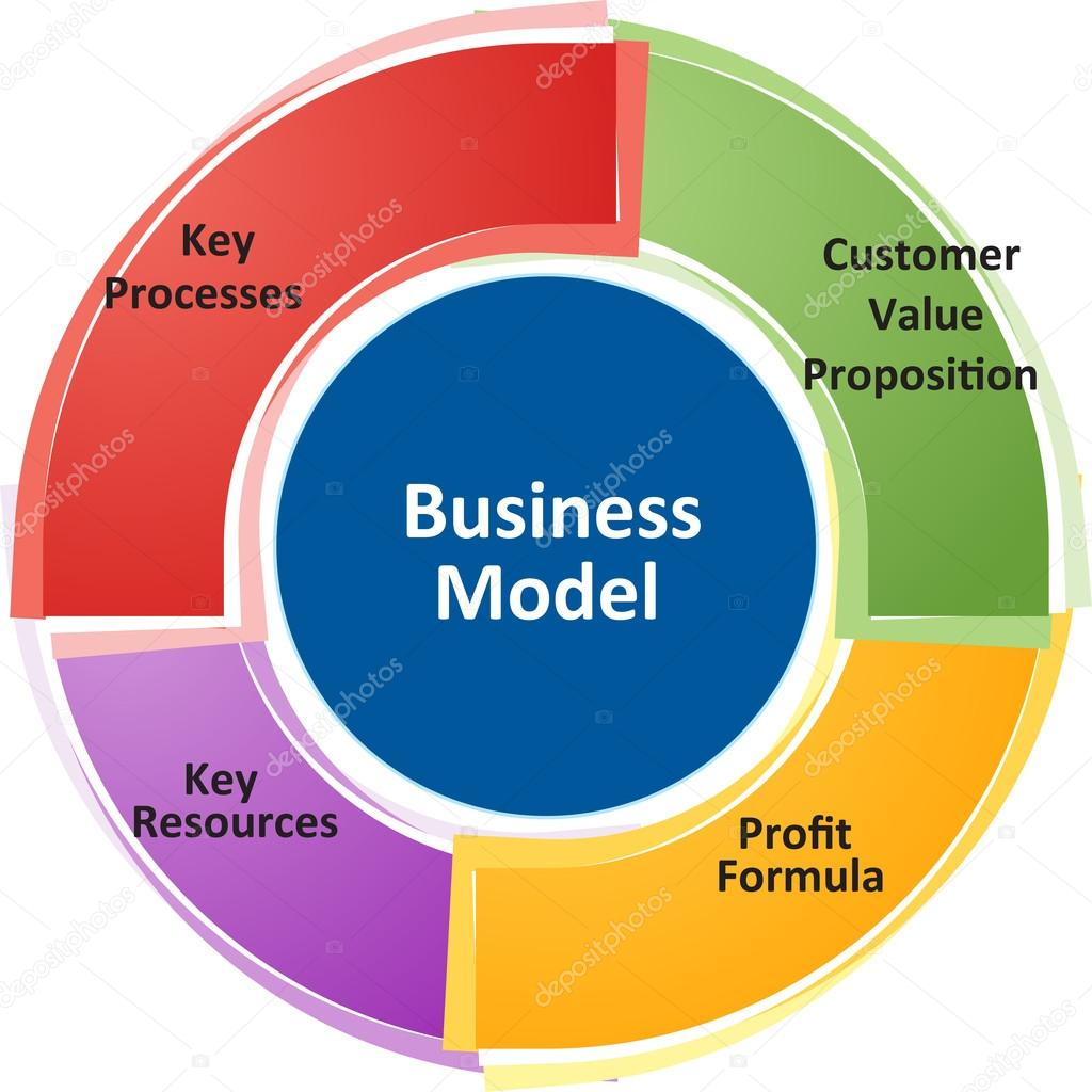 depositphotos_70118859-stock-photo-business-model-business-diagram-illustration.jpg