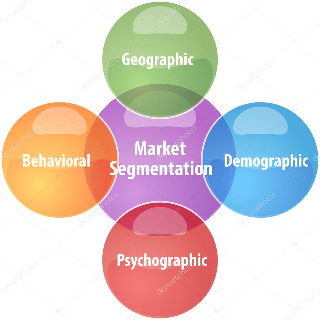 marketing segmentations How can the answer be improved.