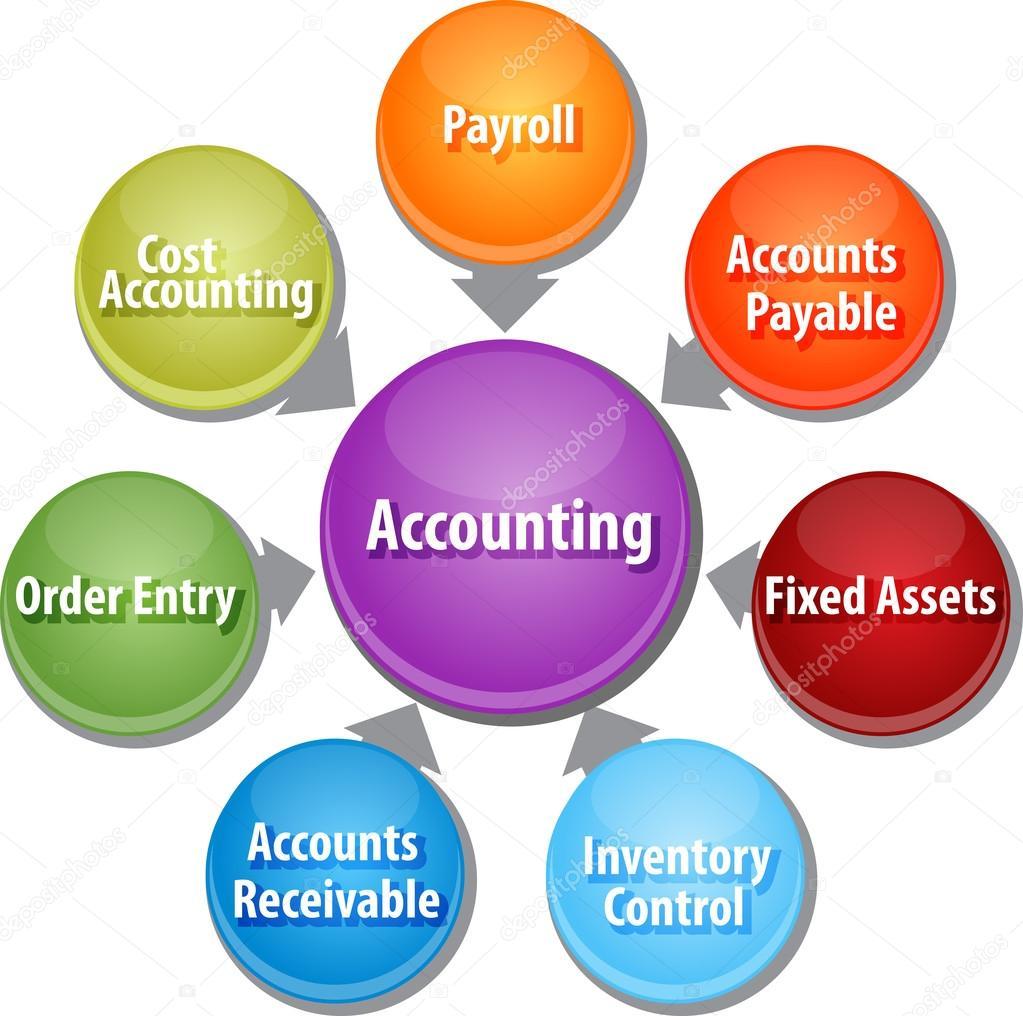 Sistemas de contabilidade de ilustrao do diagrama de negcios business strategy concept infographic diagram illustration of accounting systems components foto de kgtohbu ccuart Gallery