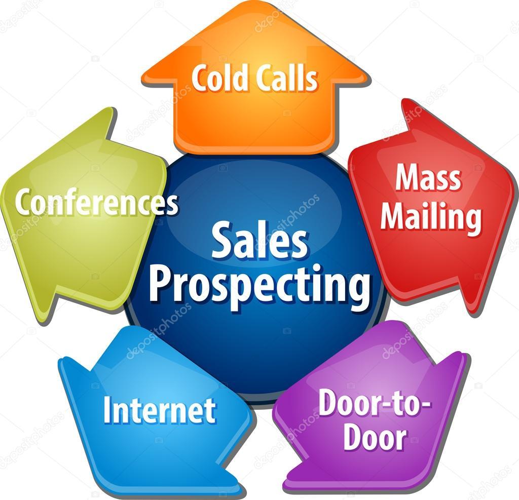 Sales prospecting activities business diagram illustration